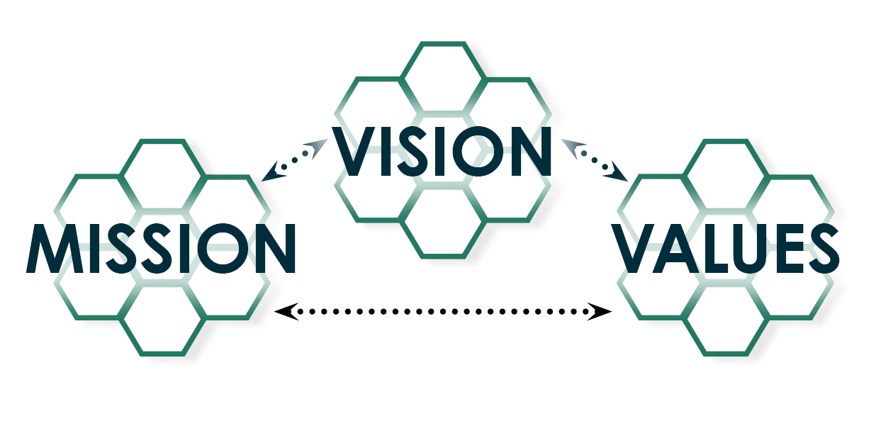 ICA's Mission & Vision & Values