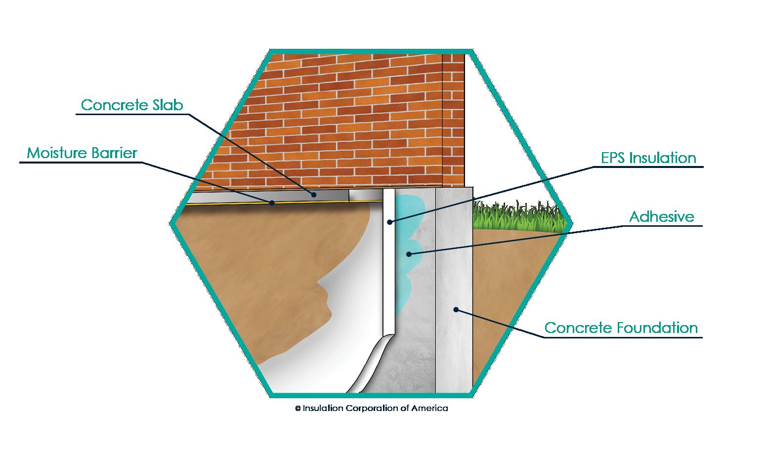 Perimeter Insulation