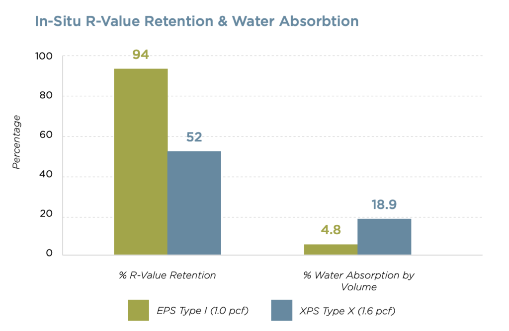 EPS R-Value
