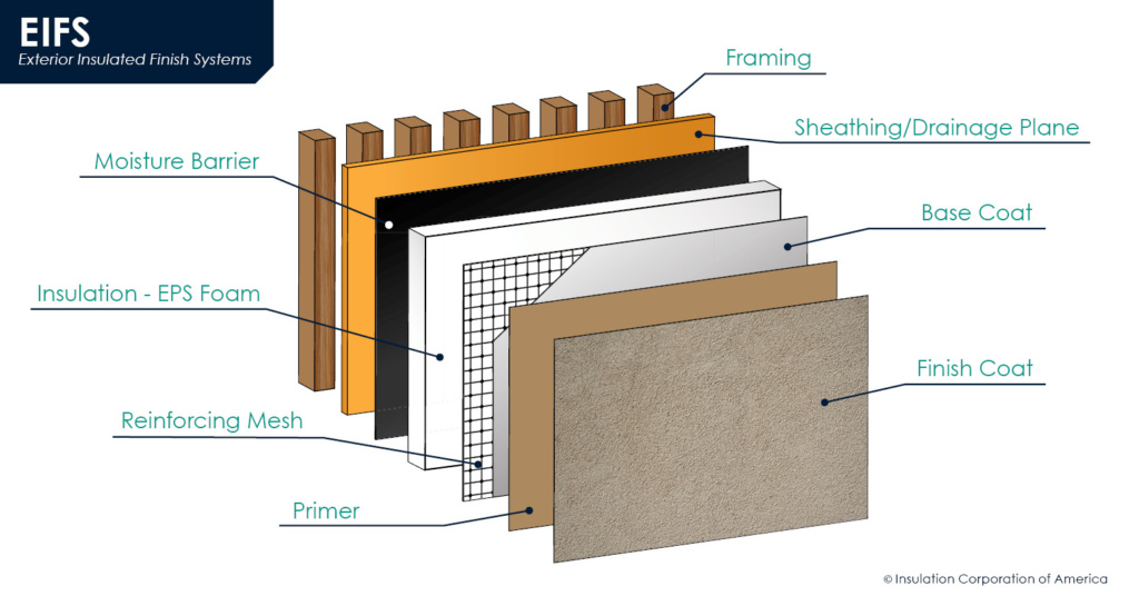 EIFS - Exterior Insulated Finish Systems