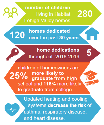 Habitat for Humanity Statistics