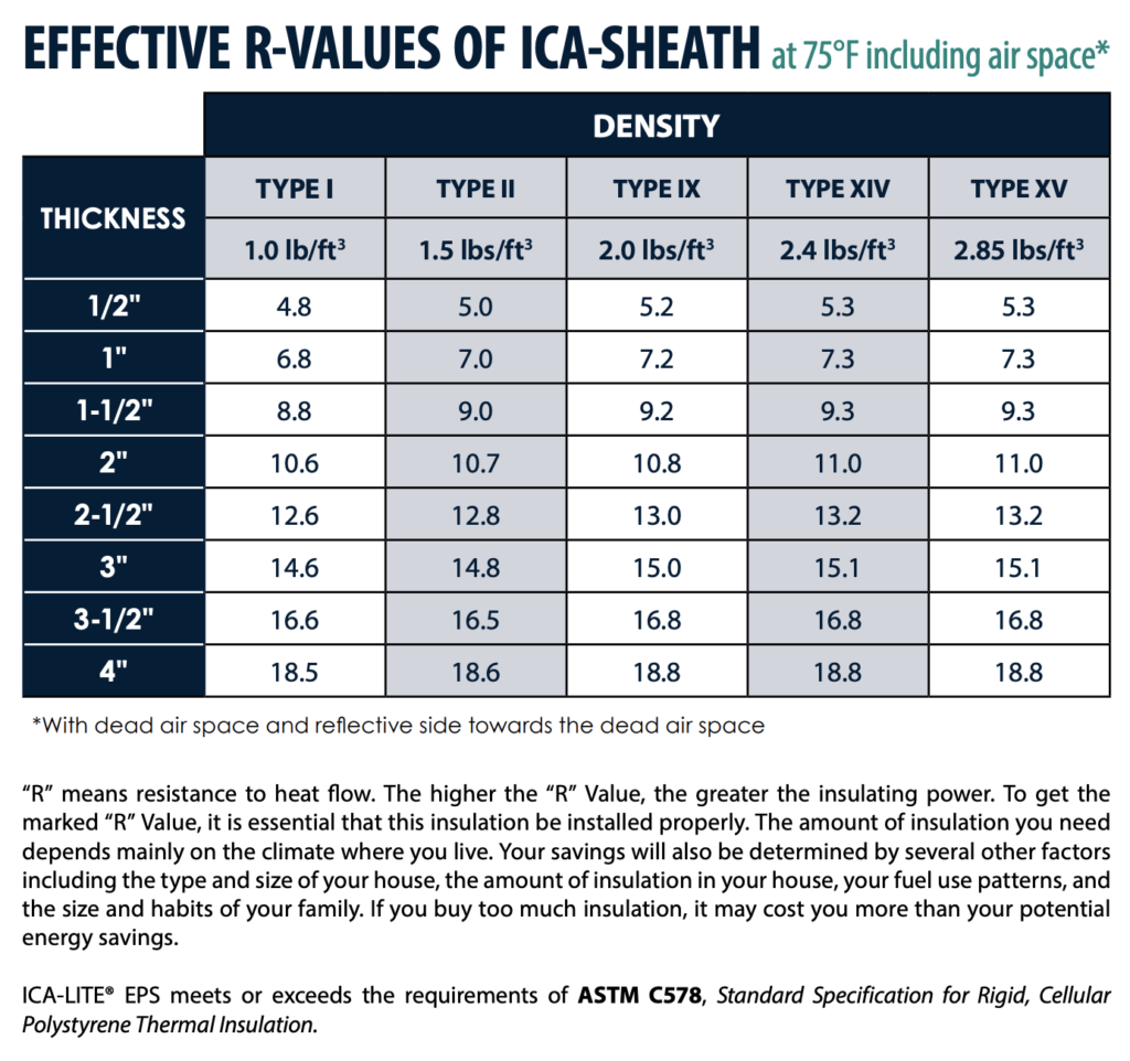 ICA-SHEATH R-Value Chart